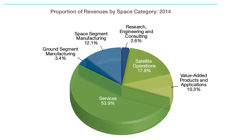Proportion of Revenuesby Space Category: 2014