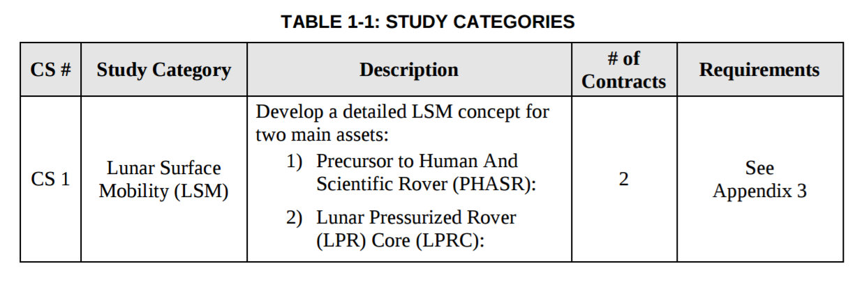 CSA Lunar Mobility RFP Table April 2017