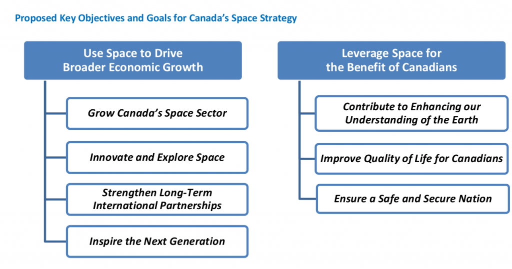 From the Space Advisory Board consultation paper