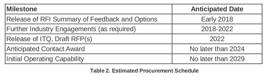DND ESCP procurement timeline