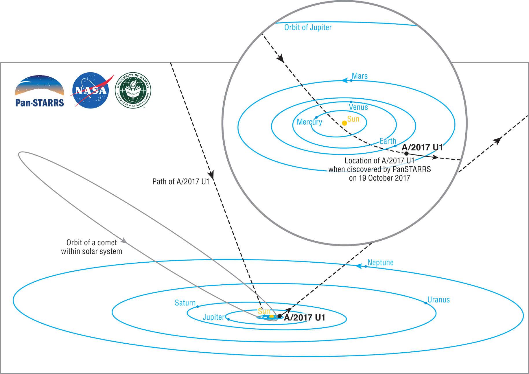 The orbit of interstellar object Oumuamua