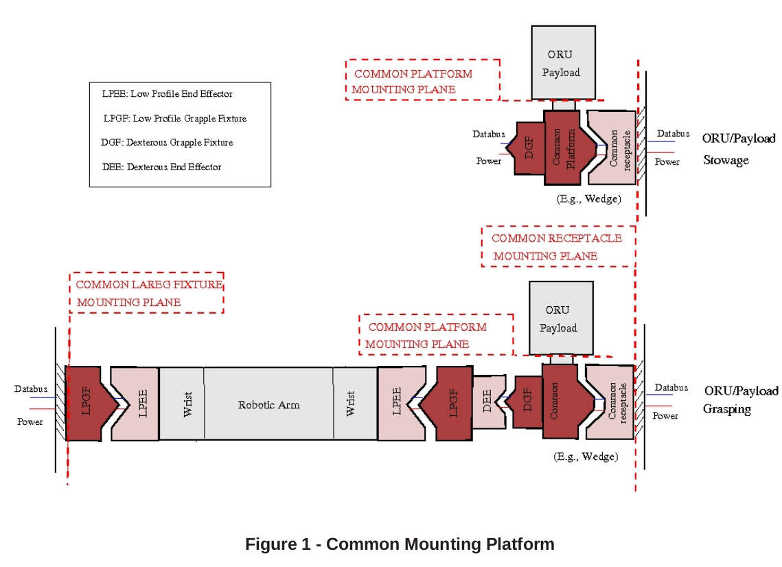 Spacecraft robotics. Common Mounting Platform.