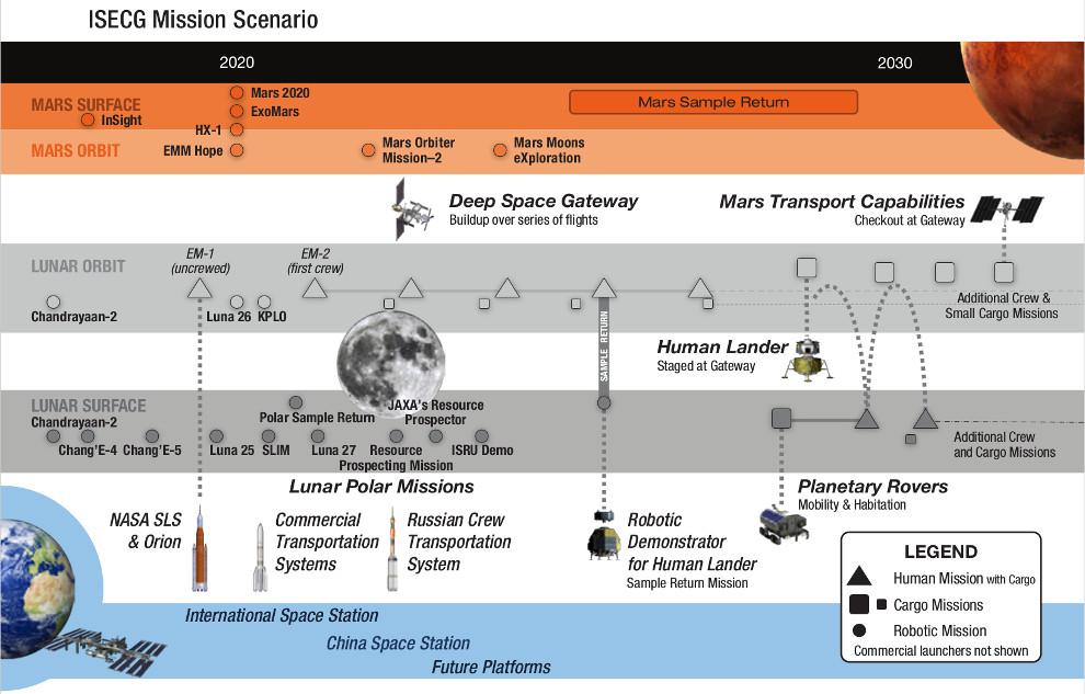 ISECG Mission Scenario