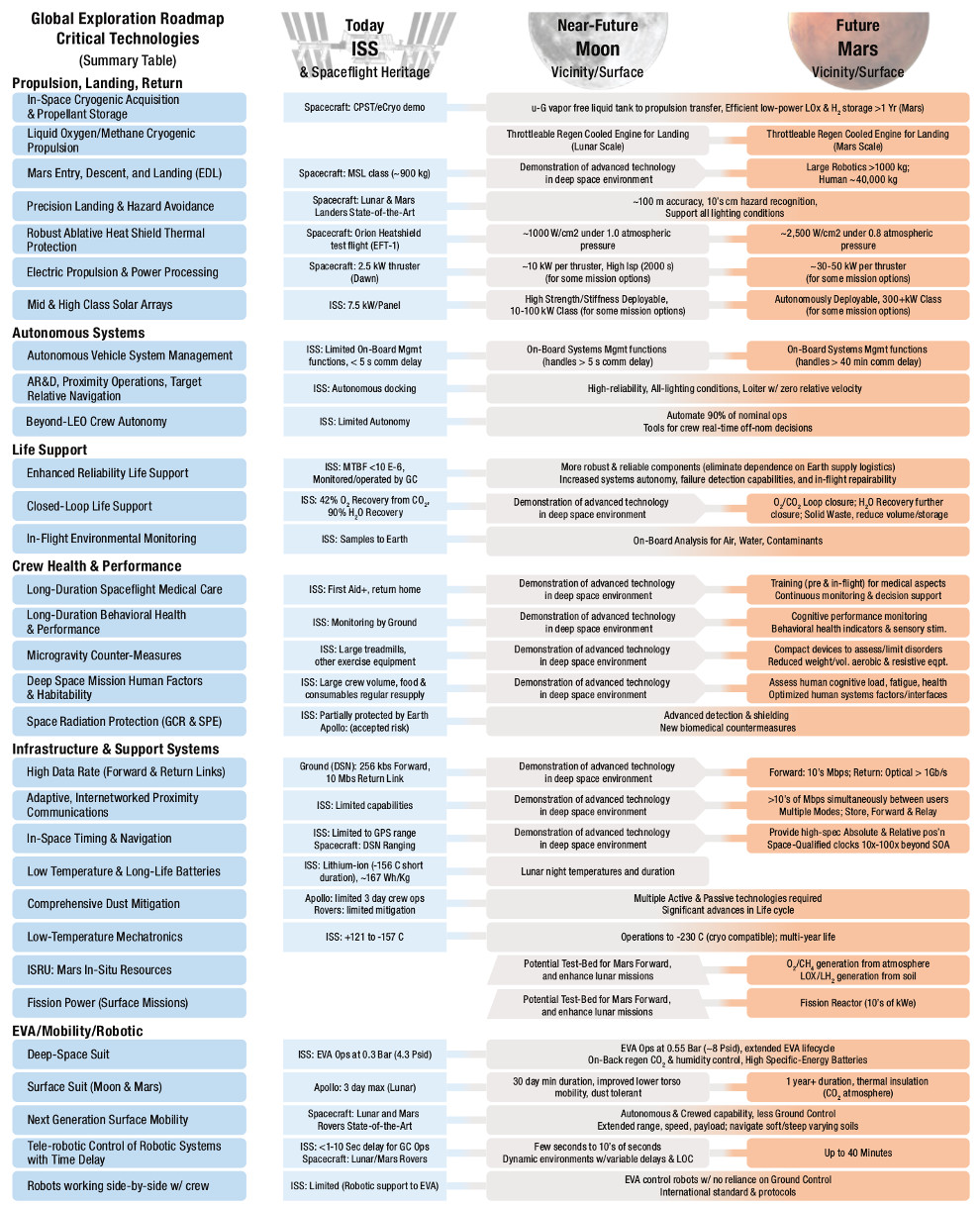 Critical technologies identified in the Global Exploration Roadmap