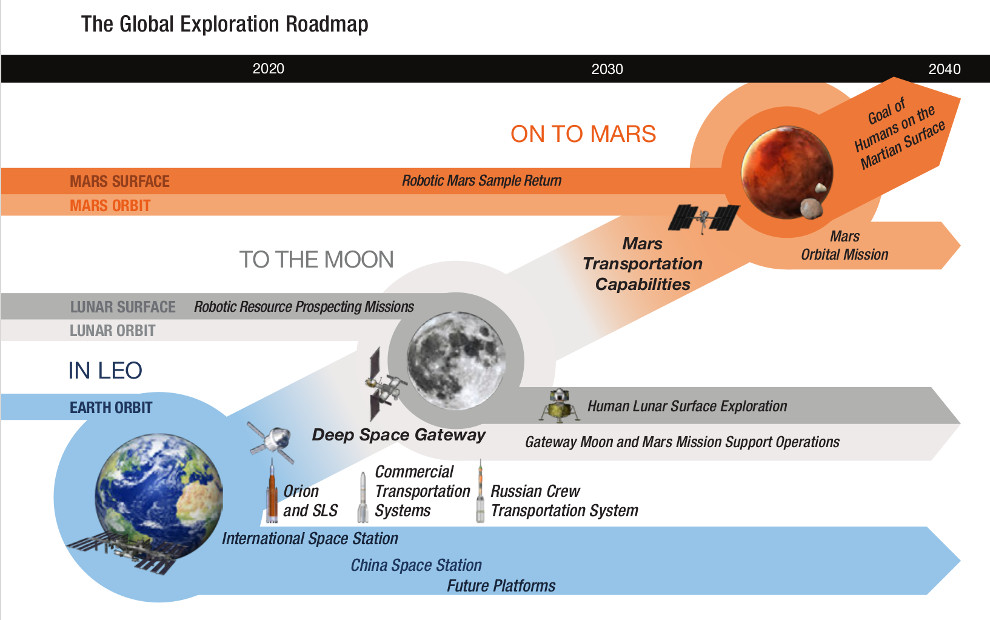 Global Exploration Roadmap. 3rd edition