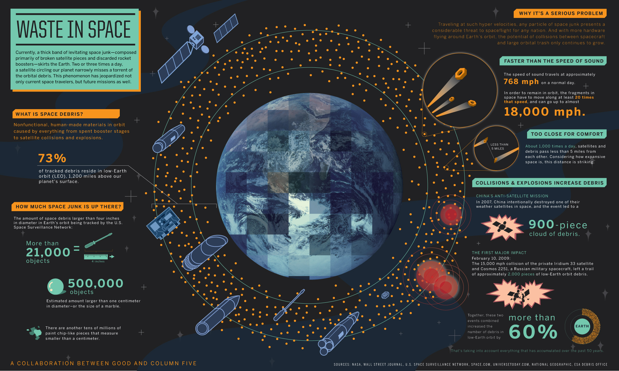 Currently, a thick band of levitating space junk — composed primarily of broken satellite pieces and discarded rocket boosters — skirts the Earth. Two or three times a day, a satellite circling our planet narrowly misses a torrent of the orbital debris. This phenomenon has jeopardized not only current space travelers, but future missions as well.