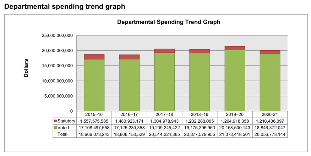 Canada DND spending trend