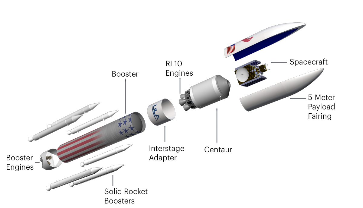 This version of the Vulcan rocket is the Centaur version. It will be in production before the ACES upper stage comes into production