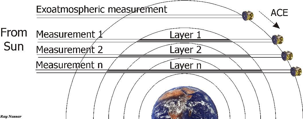 SCISAT sunset occultation diagram
