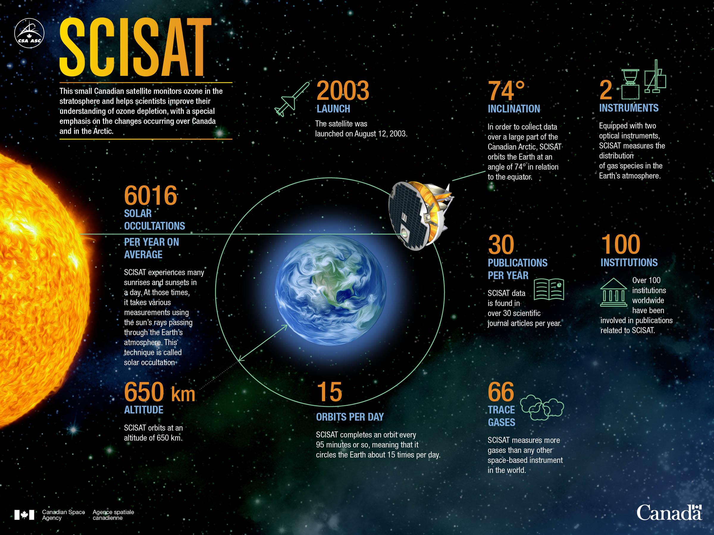 SCISAT Infographic Stats