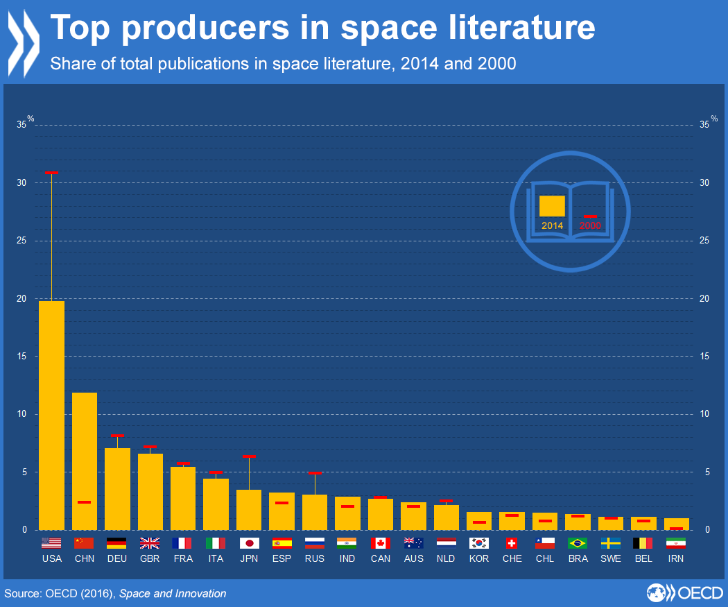 OECD Space and Innovation 2016 report graphic on share of publications by country