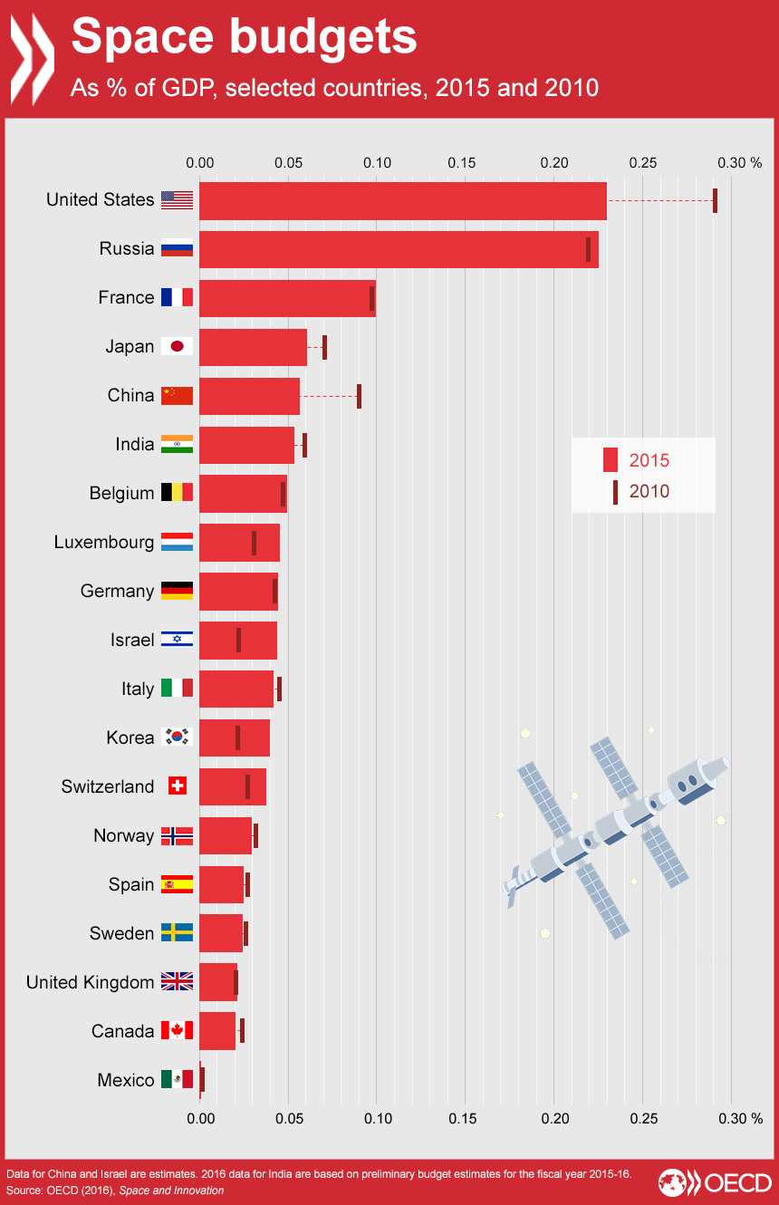 From the OECD Space and Innovation 2016 report