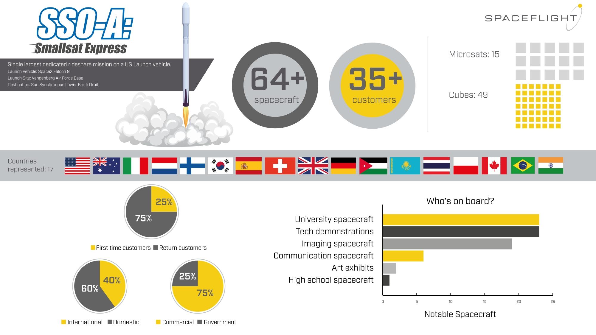 SmallSat Express infographic