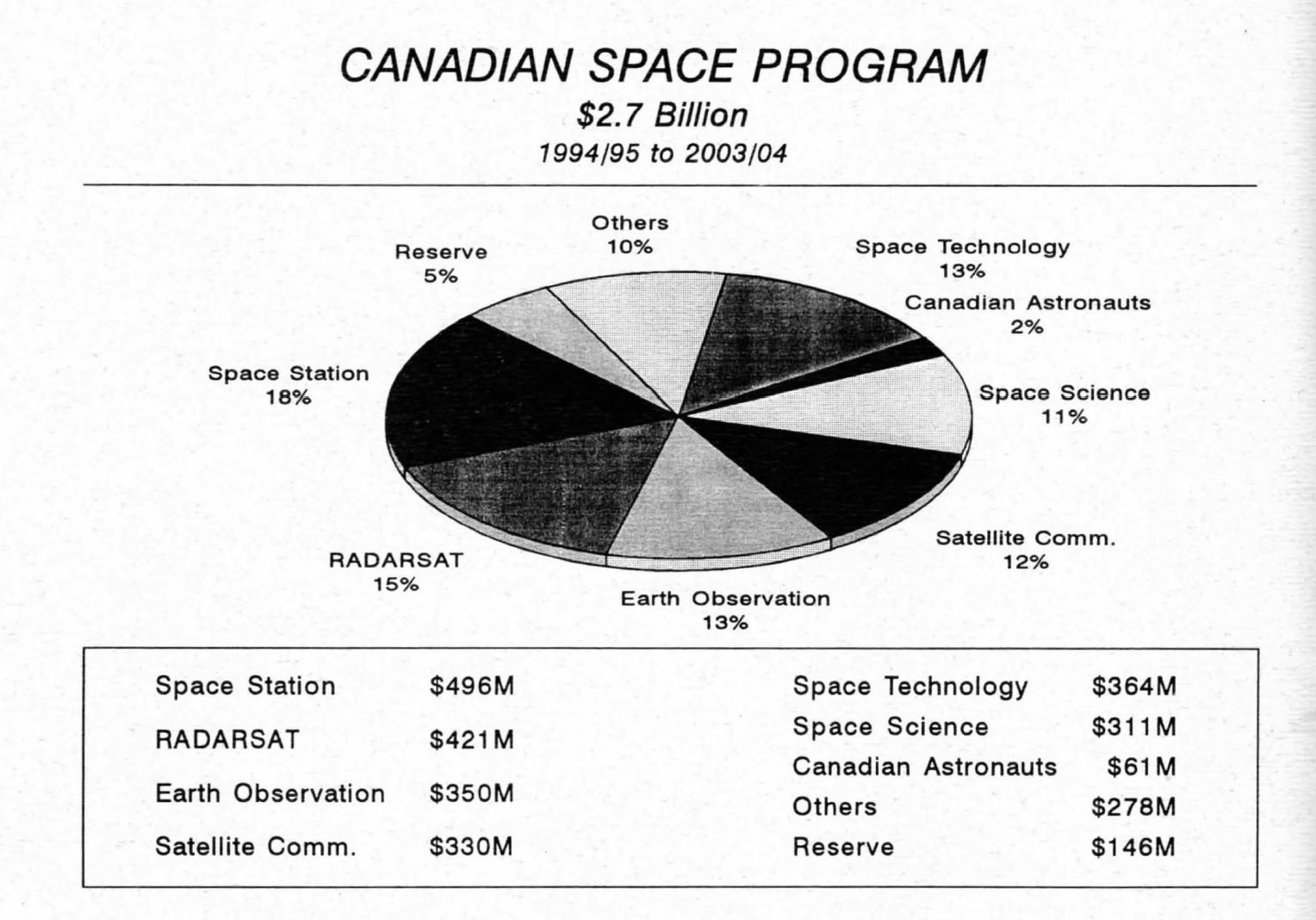 LTSP2 1994/95 - 2003/04 funding chart