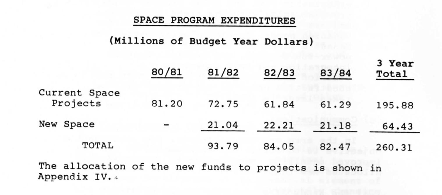 Canada - Space Program Expenditures - 1981/1984