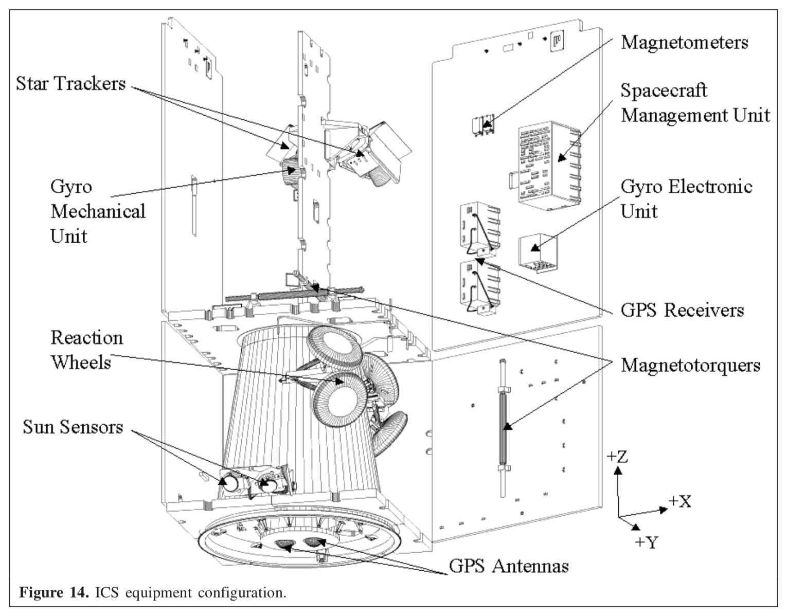 RADARSAT-2 Integrated Control Subsystem (ICS) diagram