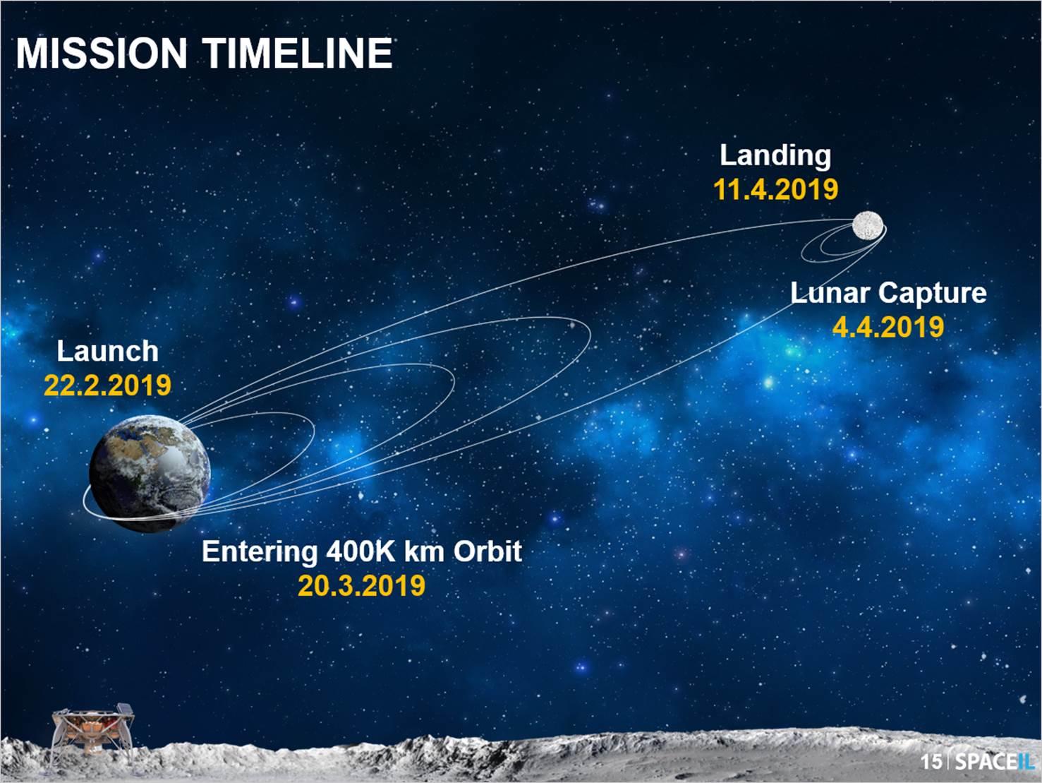 SpaceIL mission timeline
