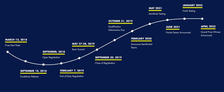 ANA Avatar XPRIZE timeline