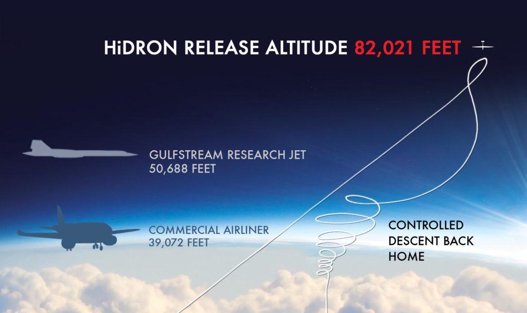 HiDRON 25 km flight profile