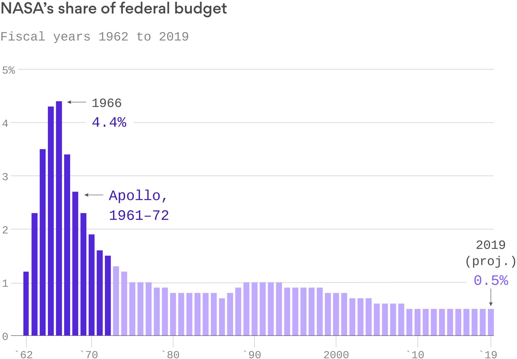 NASA budget share 1962 - 2019