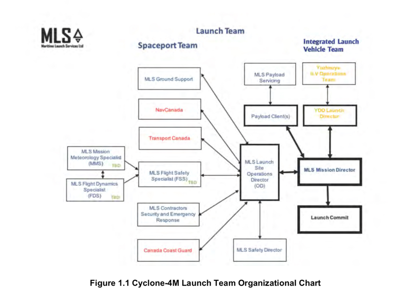 Figure 1.1 shows a launch team organizational chart