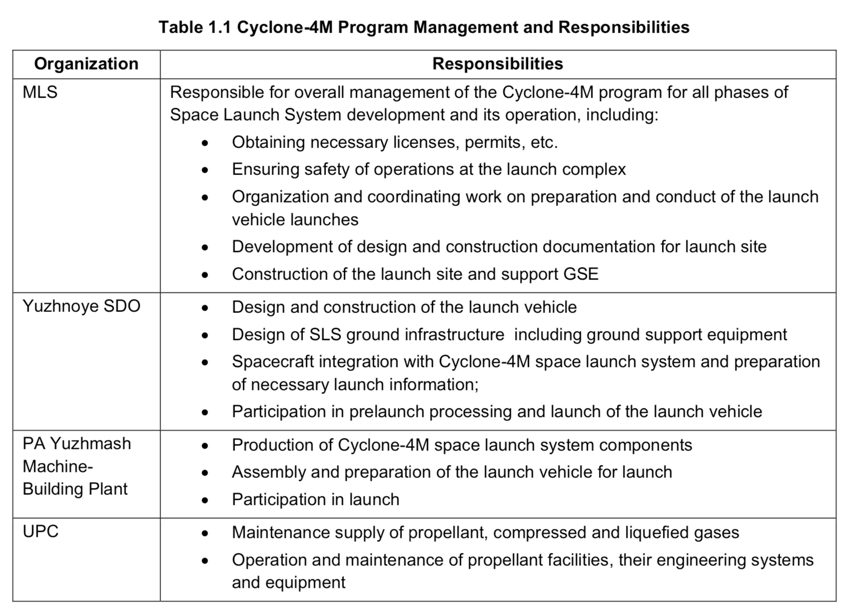 Table 1.1 Cyclone-4M Program Management and Responsibilities