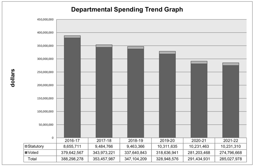 Canadian Space Agency departmental spending graph 2016 - 2021