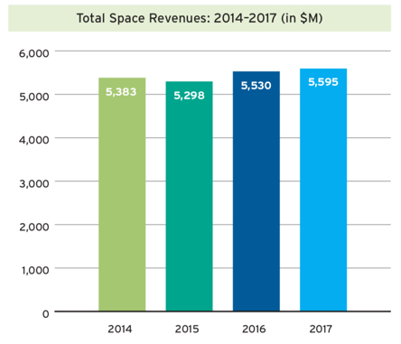 Canadian State of the Space Sector Total Space Revenues: 2014–2017
