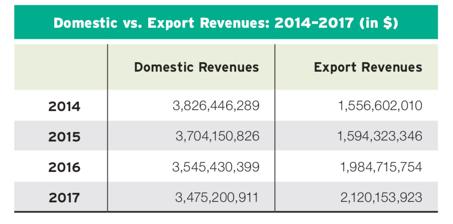 Domestic vs. Export Revenues: 2014–2017