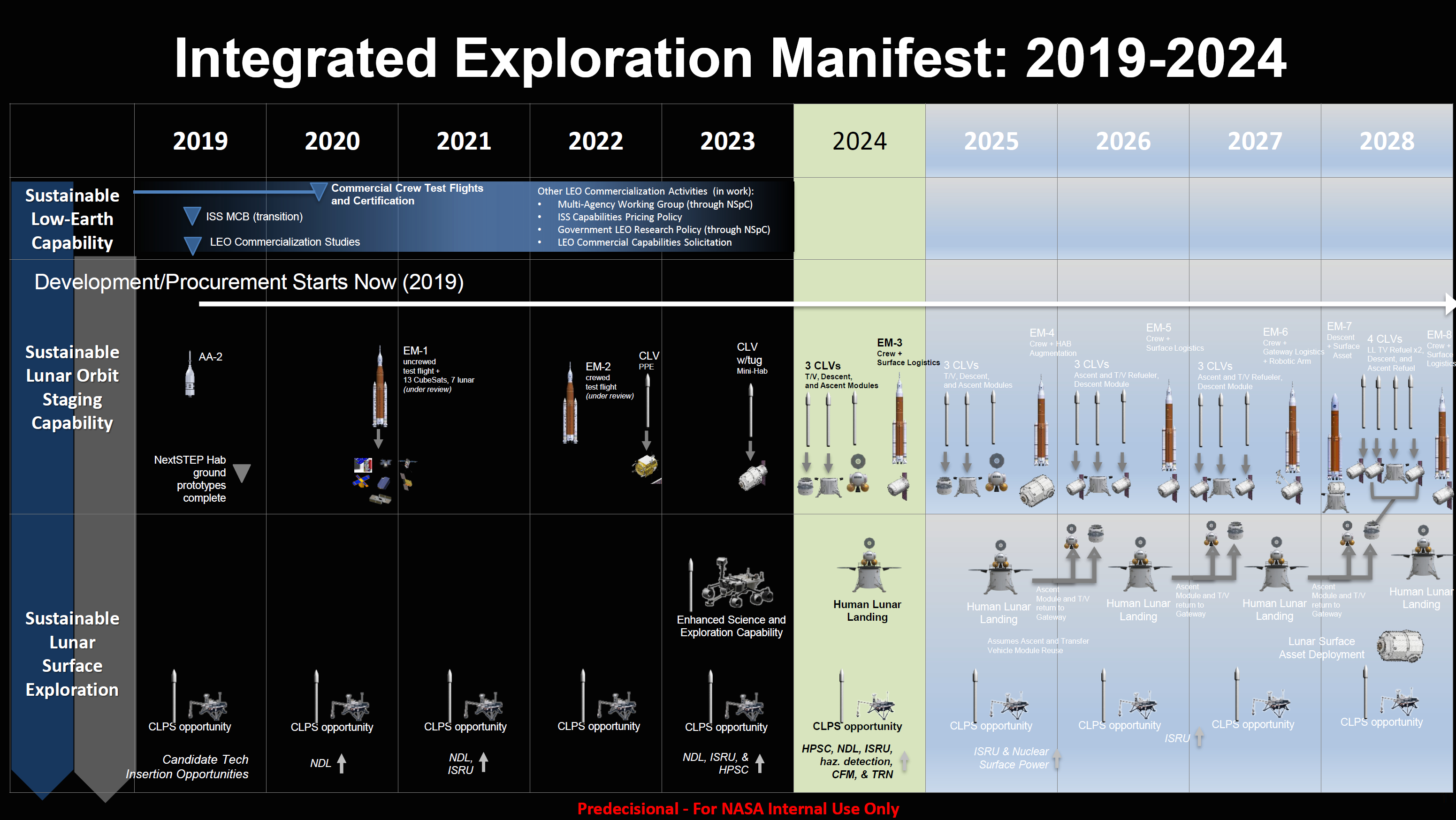 NASA notional Artemis program plan