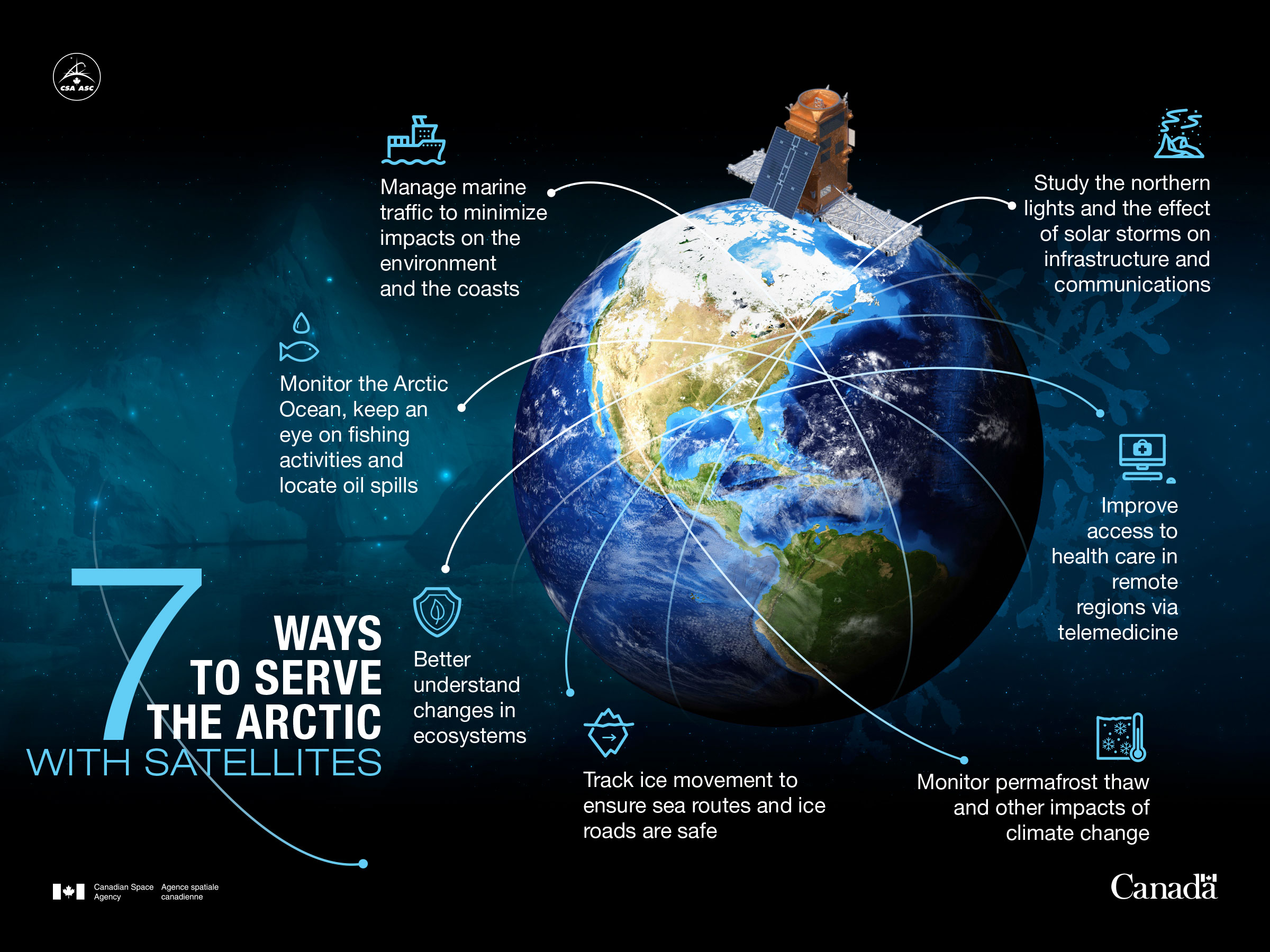 The Arctic faces a number of challenges. Our satellites keep an eye on this vast territory and its biodiversity. They monitor signs of climate change and sea ice, helping communities travel safely and facilitating navigation for ships. This visual illustrates 7 of the many ways space serves the Arctic and the Great Canadian North