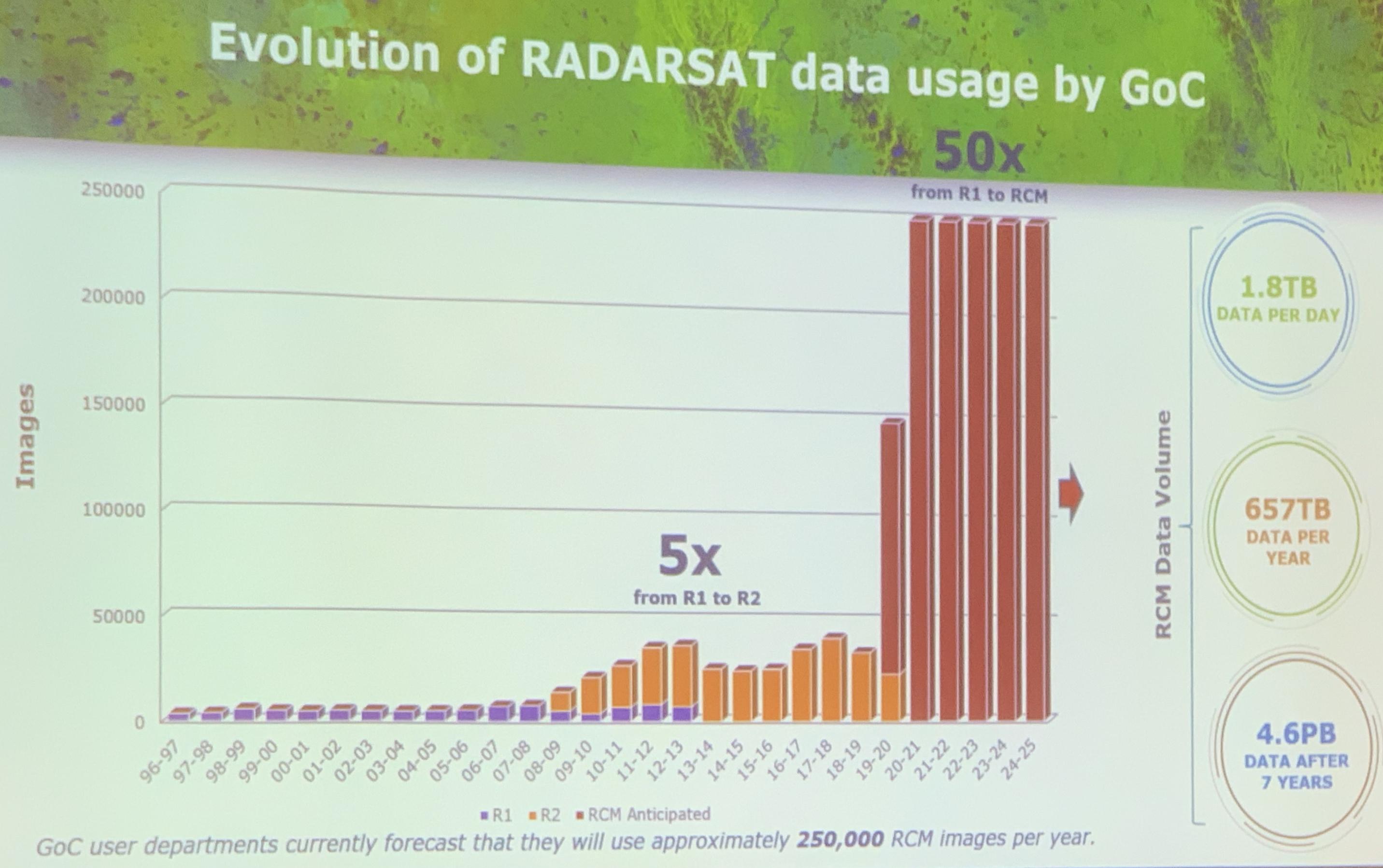RCM Data usage