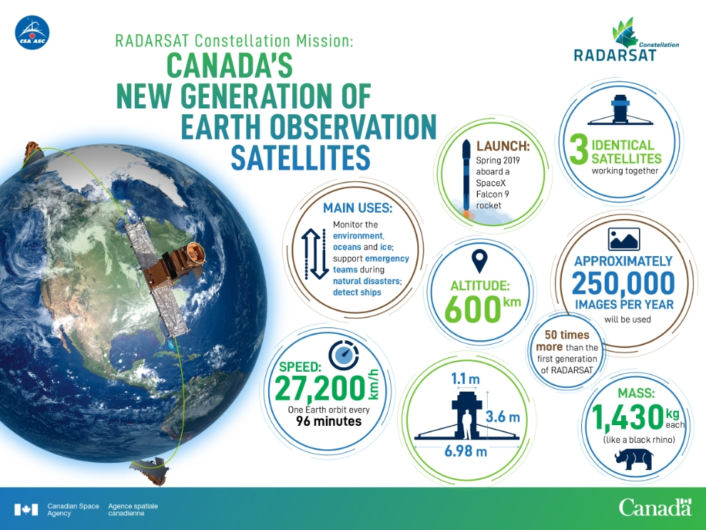RADARSAT Constellation Mission infographic