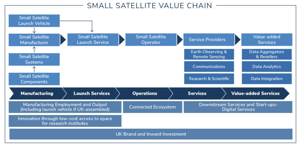 Small-satellite value chain Credit: Frost & Sullivan.
