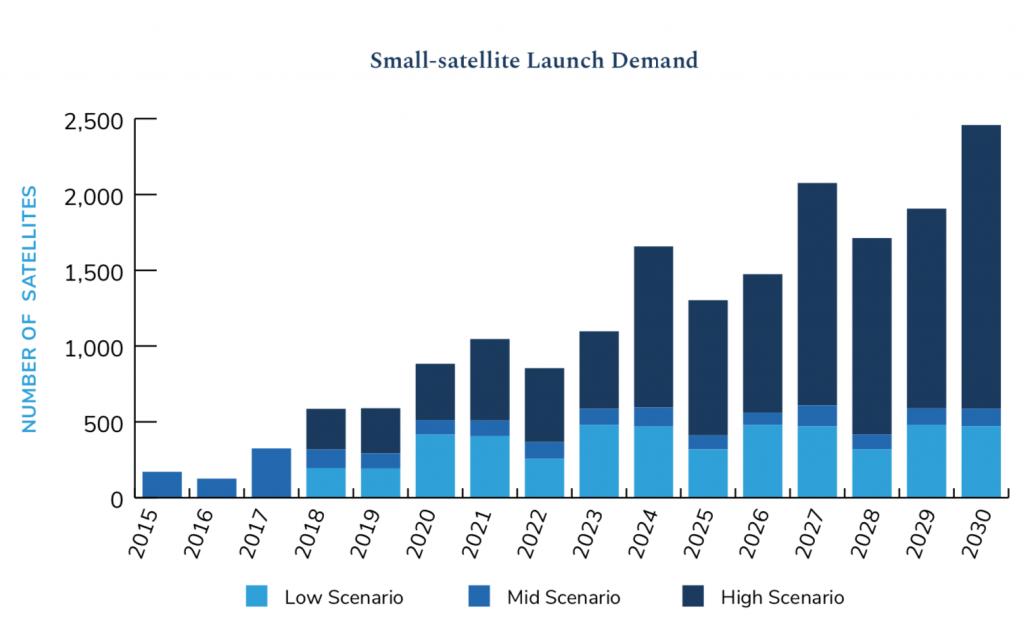 Small-satellite launch demand.