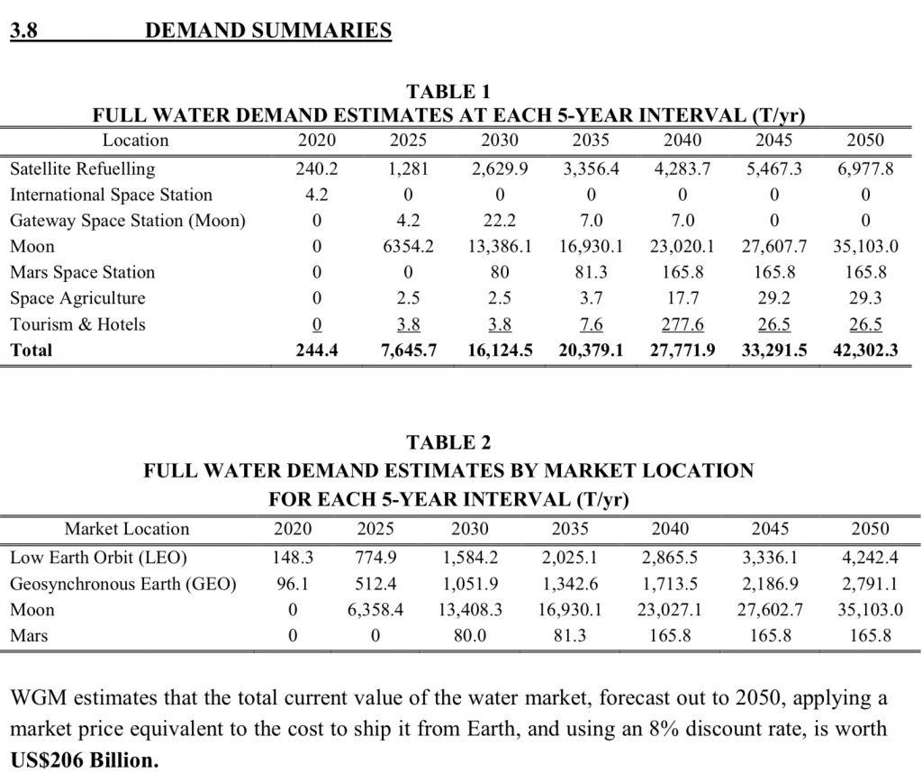 Water demand summaries.