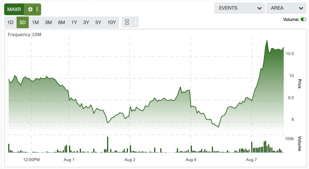 Maxar stock chart.