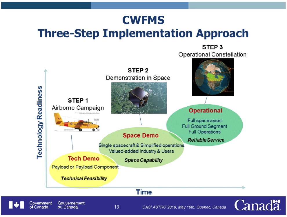 Development of a Canadian Wildland Fire Monitoring Sensor (CWFMS).