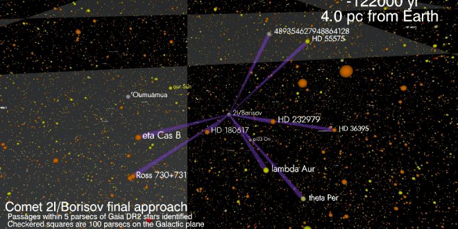 Simulated view of the arrival of interstellar comet 2I/Borisov at our solar system through the Milky Way galaxy
