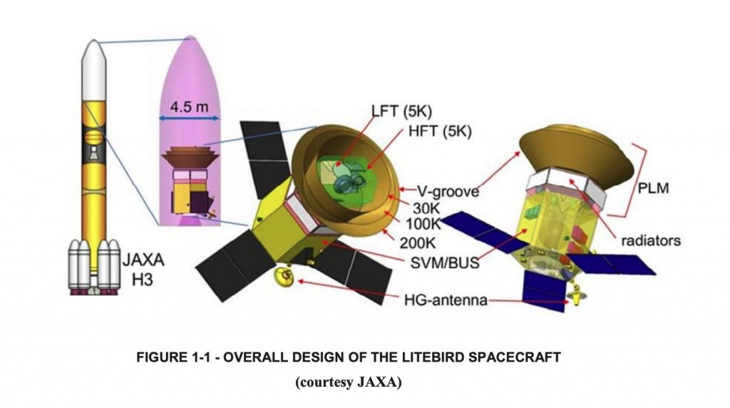 Overall design of the LiteBIRD spacecraft