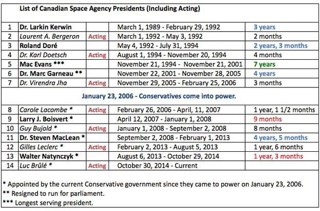 List of Canadian Space Agency presidents