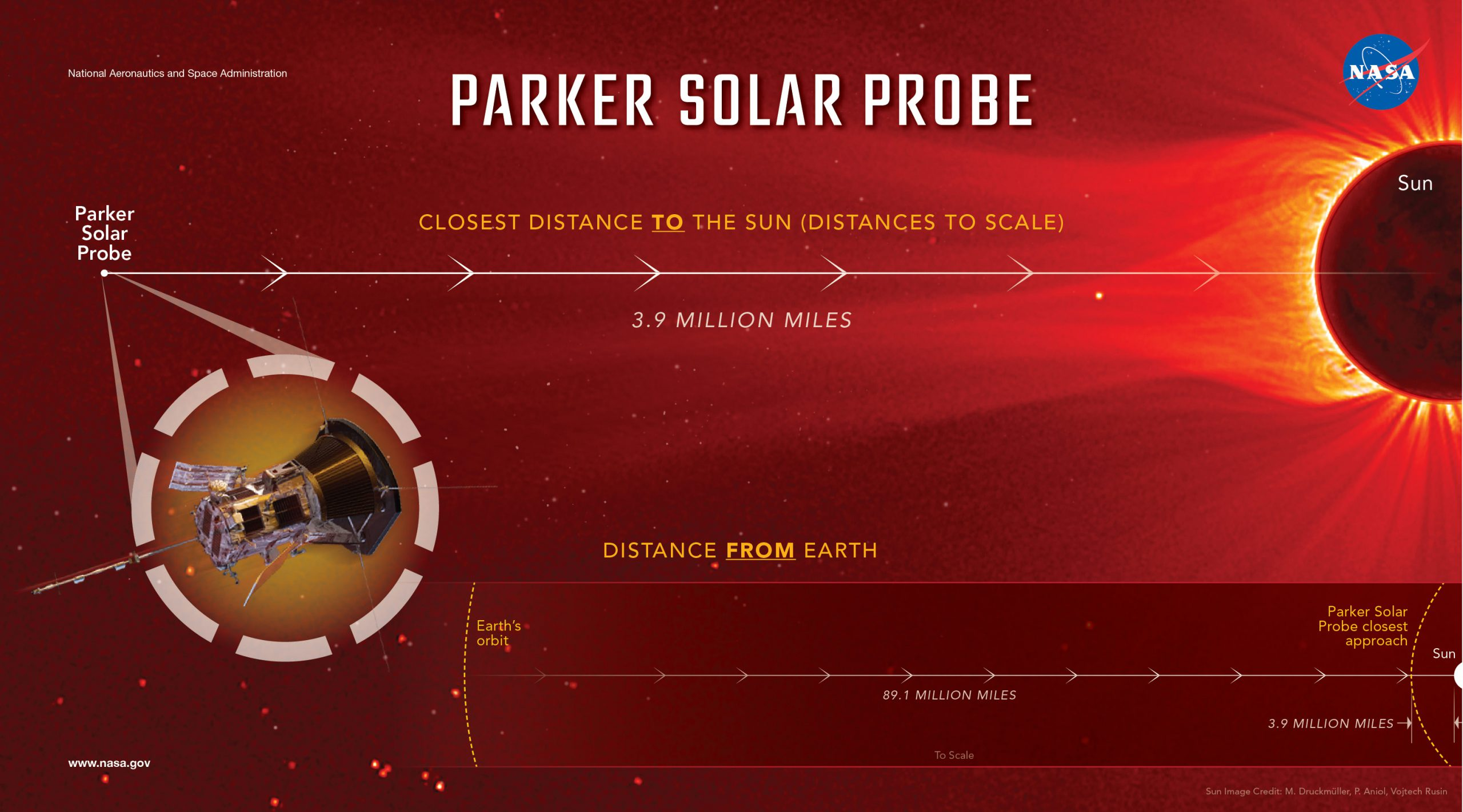 On the final three orbits, Parker Solar Probe will fly to within 3.9 million miles (6.2 million kilometers) of the Sun's surface—more than seven times closer than the current record holder for a close solar pass, the Helios 2 spacecraft, which came within 27 million miles (43 million kilometers) in 1976.