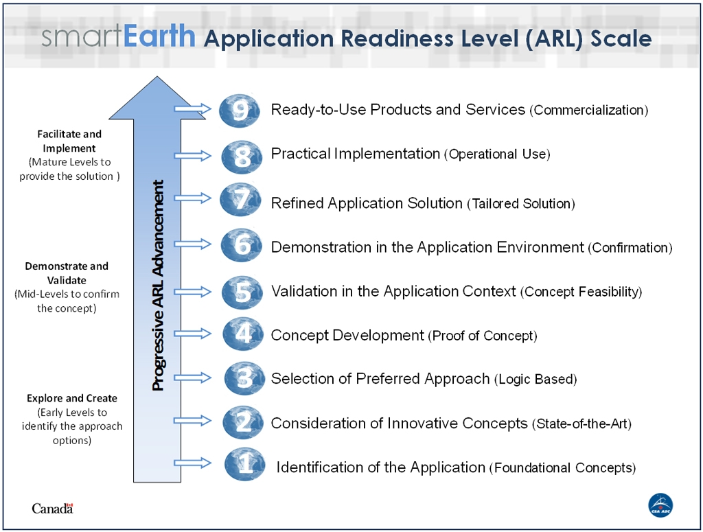 smartEarth Application Readiness Level (ARL) scale