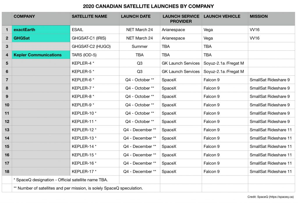 2020 Canadian Satellite Launches by company.