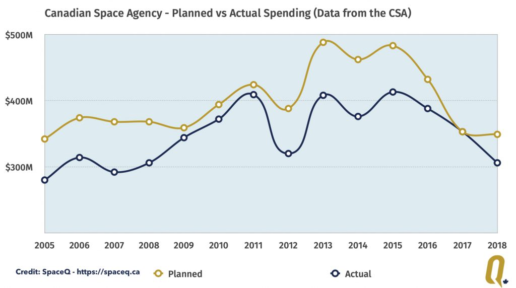 Canadian Space Agency annual fiscal year spending vs actual for 2005 - 2018.