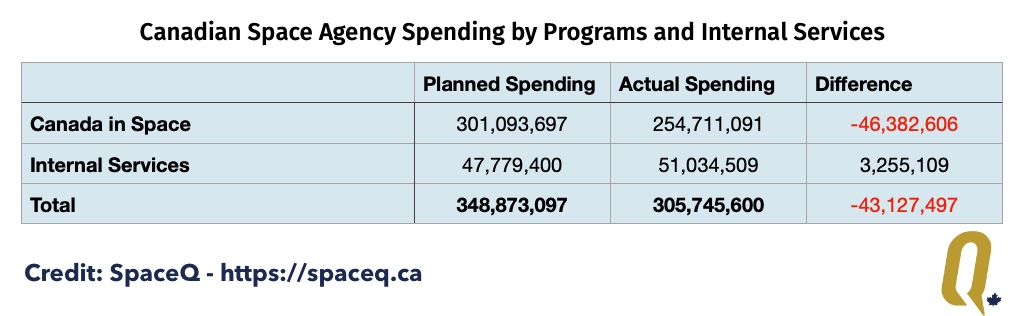 Canadian Space Agency fiscal year 2018-19 spending by category.