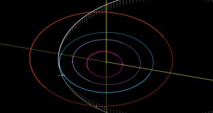 Asteroid 1998 OR2 path animated