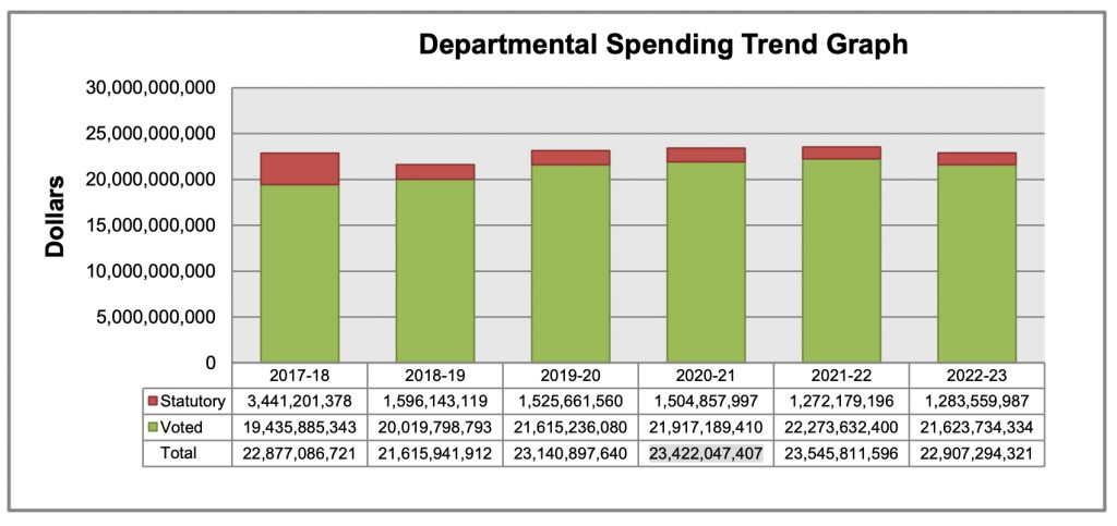DND departmental spending graph 2017-18 through 2020-23.