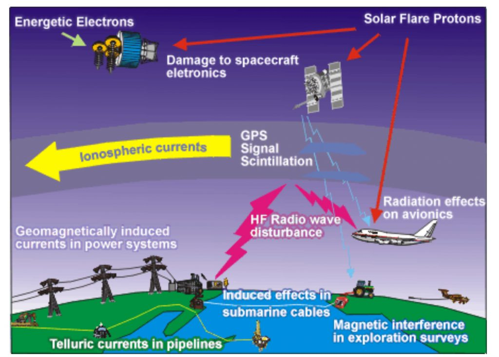 Space Weather effects on infrastructures