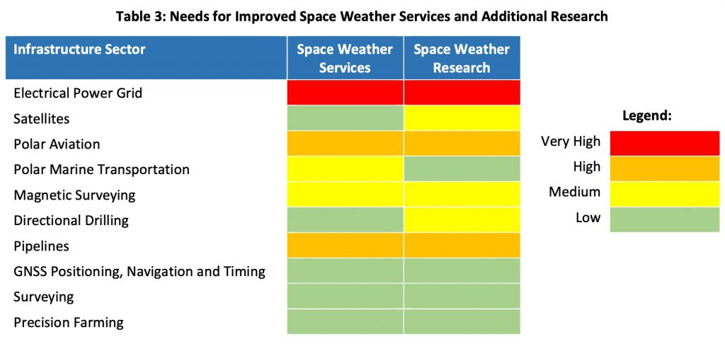 Infrastructure needs for improved Space Weather services and research.